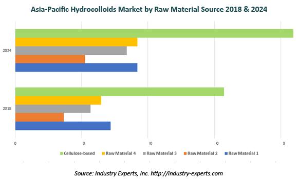 asia-pacific hydrocolloids market