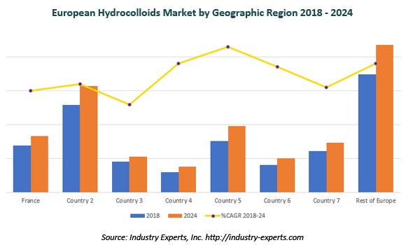 european hydrocolloids market