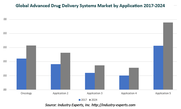 global advanced drug delivery systems market