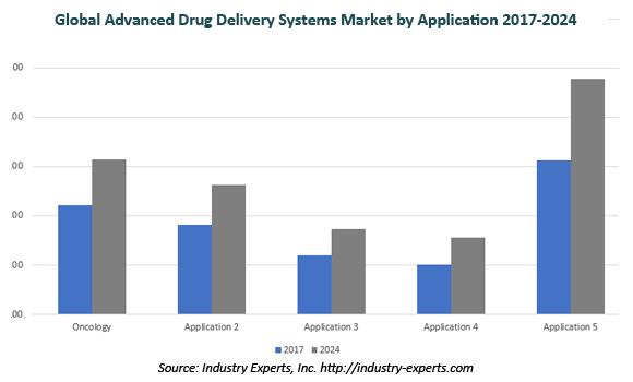 global advanced drug delivery systems market