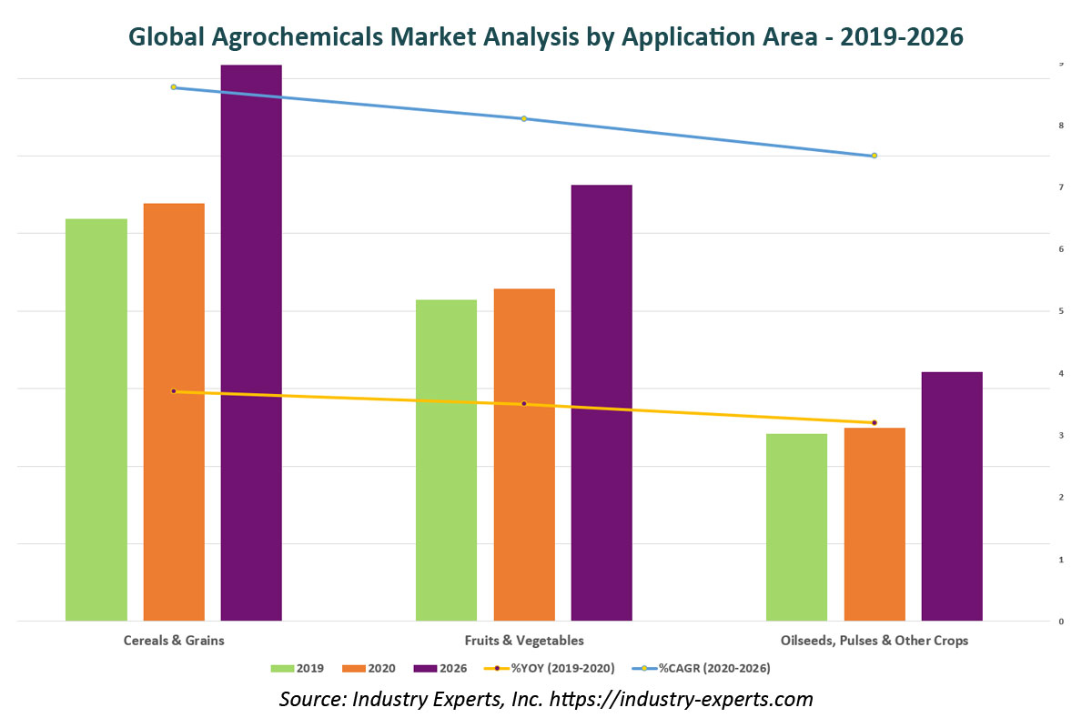 global specialty chemicals market by application
