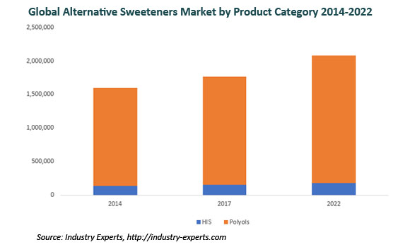 global alternative sweeteners market