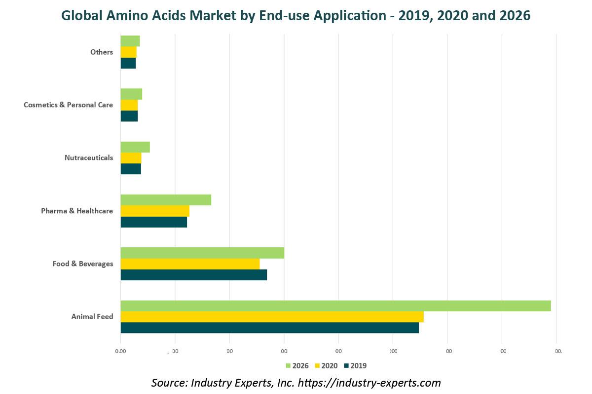 global amino acids market