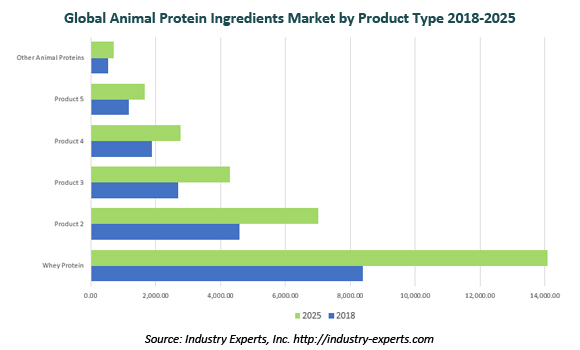 global protein ingredients market