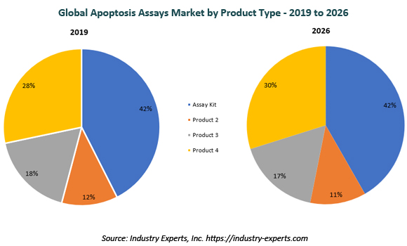 global apoptosis assays market