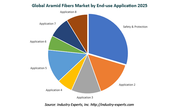 global aramid fibers market