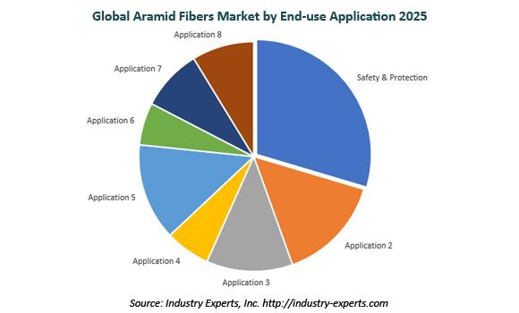 global aramid fibers market