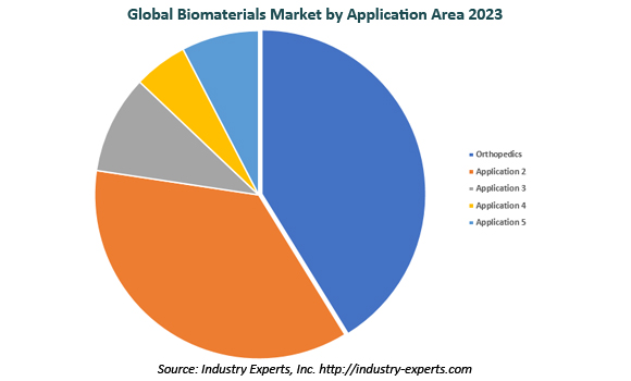 global biomaterials market
