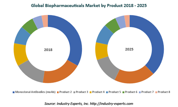 global biopharmaceuticals market