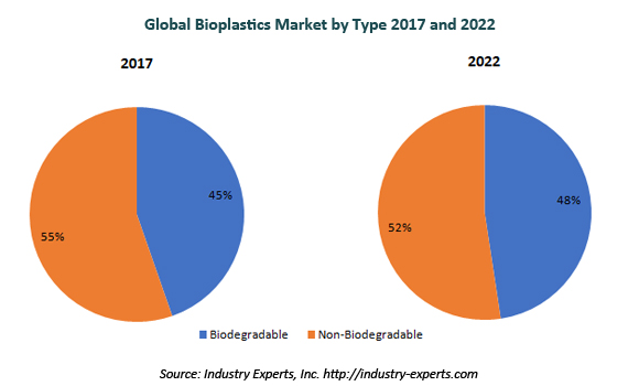 global bioplastics market
