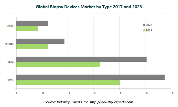 global biopsy devices market