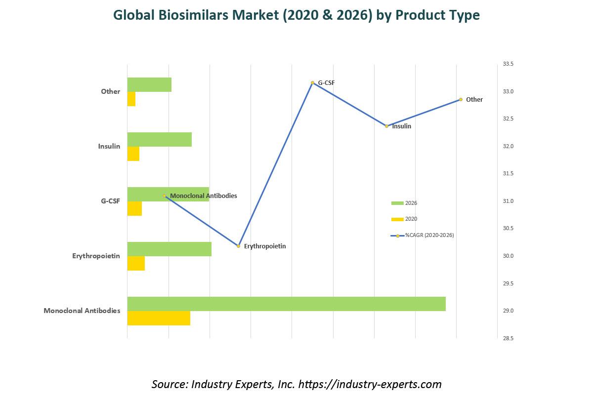 global biosimilars market