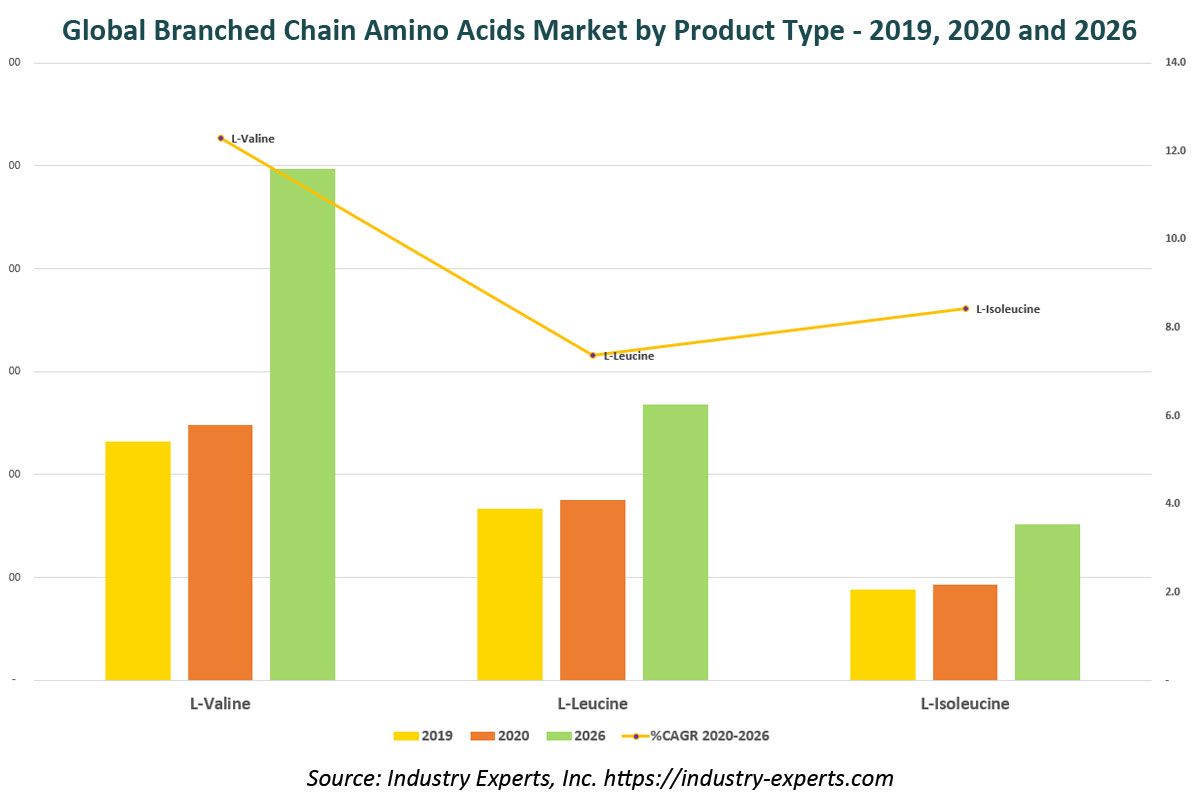global branched chain amino acids market