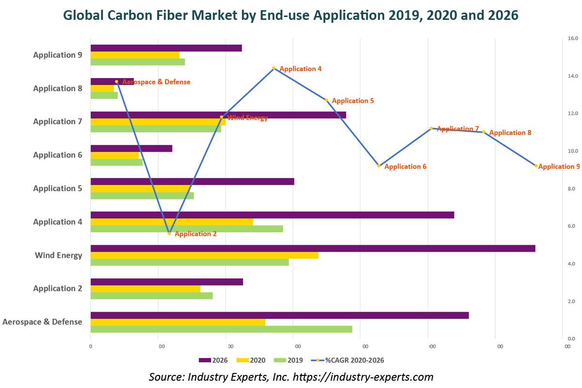 global carbon fibers CFRP market