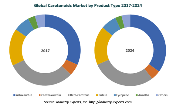 global carotenoids market