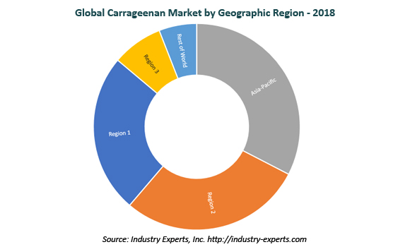global carrageenan market