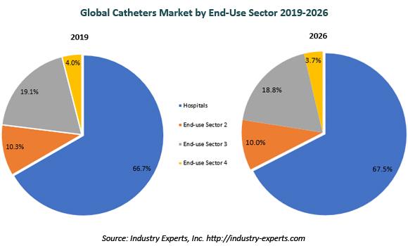 global catheters market