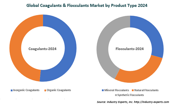 global coagulants and flocculants market