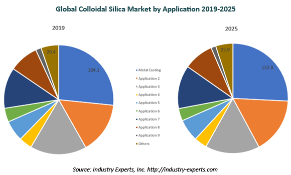 global colloidal silica market