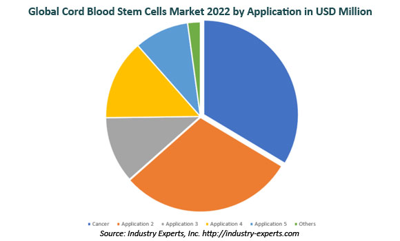 global cord blood stem cells market