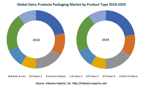 global dairy products packaging market
