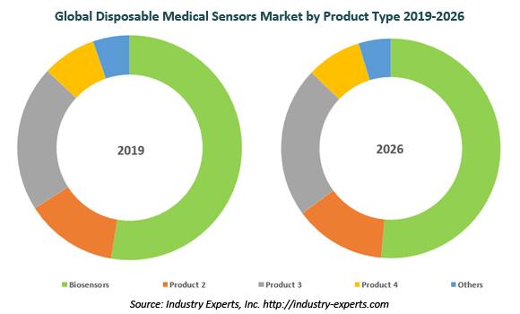 global Disposable Medical Sensors market