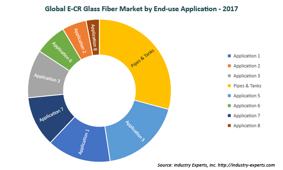 global e-cr glass fibers market