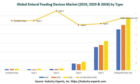 global Enteral Feeding Devices market