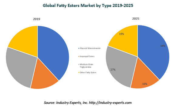 global fatty esters market