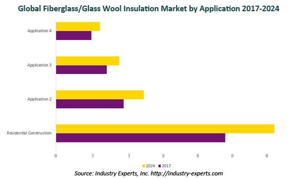 global glass wool or fiberglass insulation market