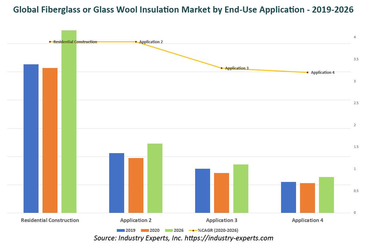 global glassw ool insulation market