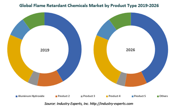 global flame retardant chemicals market