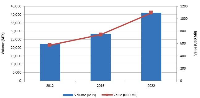 Fluorinated Ethylene Propylene (FEP) Global Market