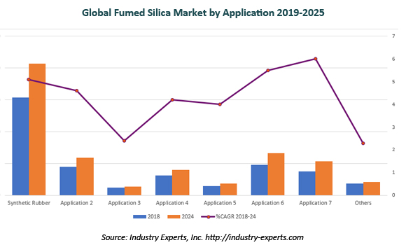 global fumed silica market