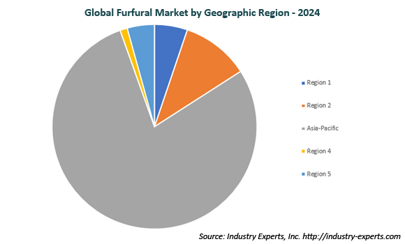 global furfural and furfuryl alcohol market