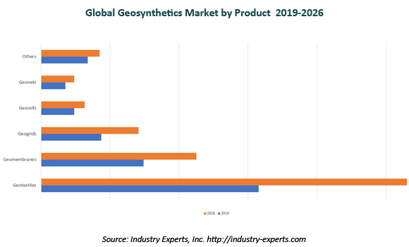global geosynthetics market
