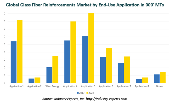 global glass fiber reinforcements market
