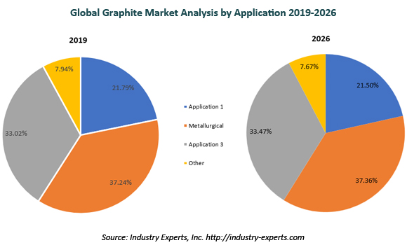 global grahite market