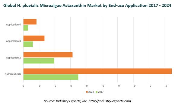 global astaxanthin market
