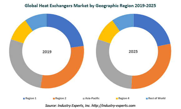global heat exchangers market