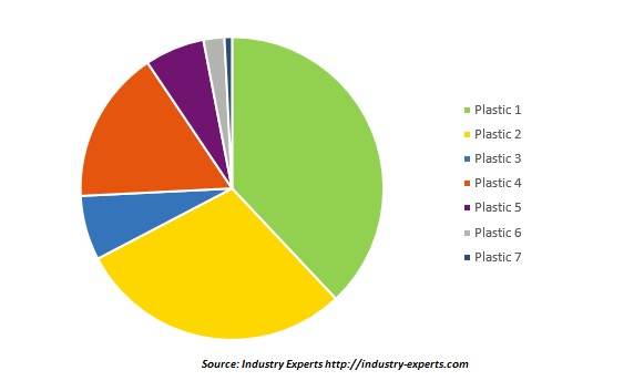 global high performance plastics market