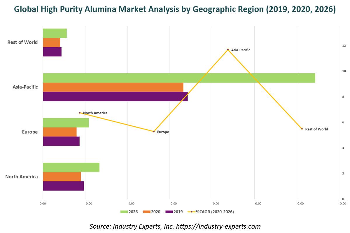 global high purity alumina market