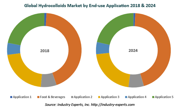 global hydrocolloids market
