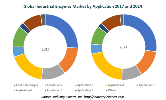 global industrial enzymes market