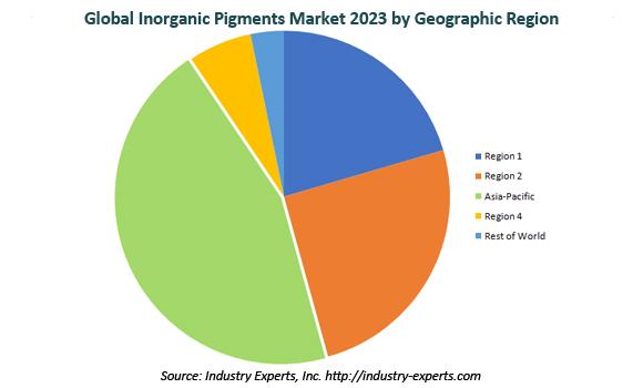 global inorganic pigments market