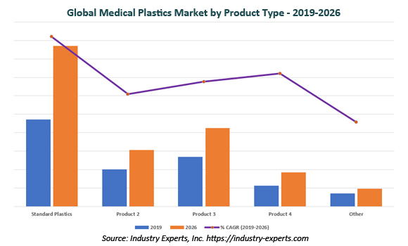 global medical plastics market