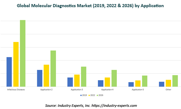 Molecular Diagnostics Market COVID-19 Impact