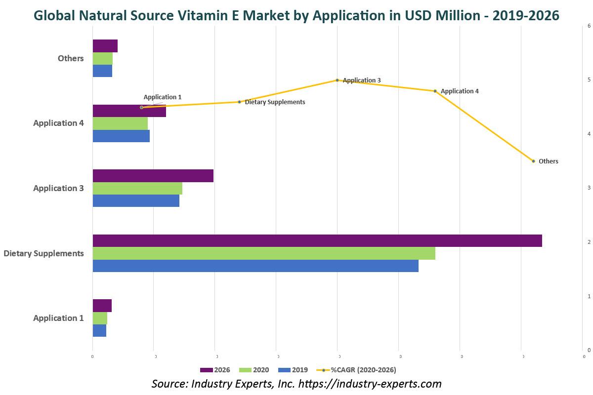 global Natural Source Vitamin E market