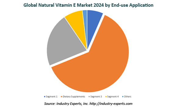 global natural vitamin E market