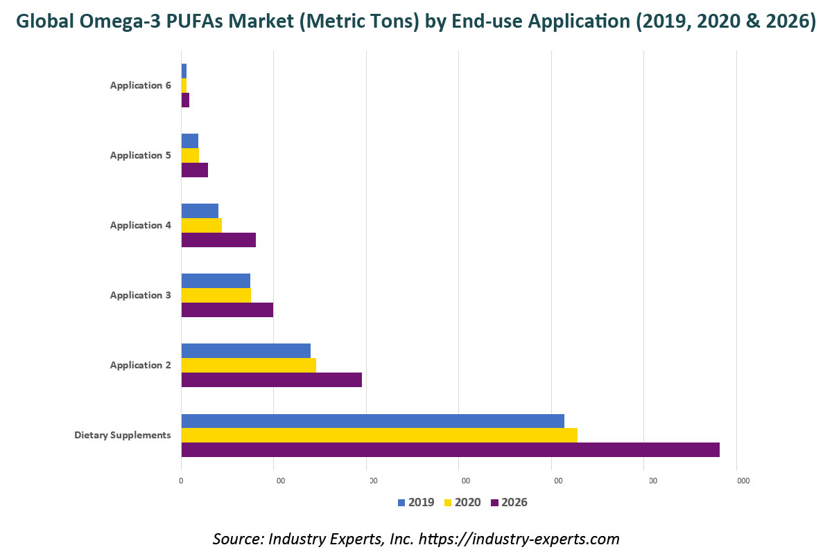 global omega-3 pufa market